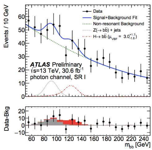 超环面仪器:希格斯粒子的正反底夸克对衰变(H→bb-bar)