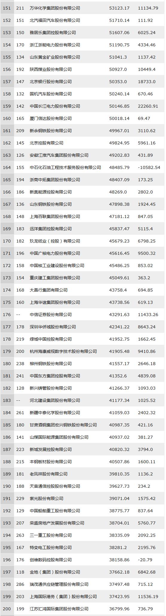 2018年中国500强排行榜(全部榜单)151-200