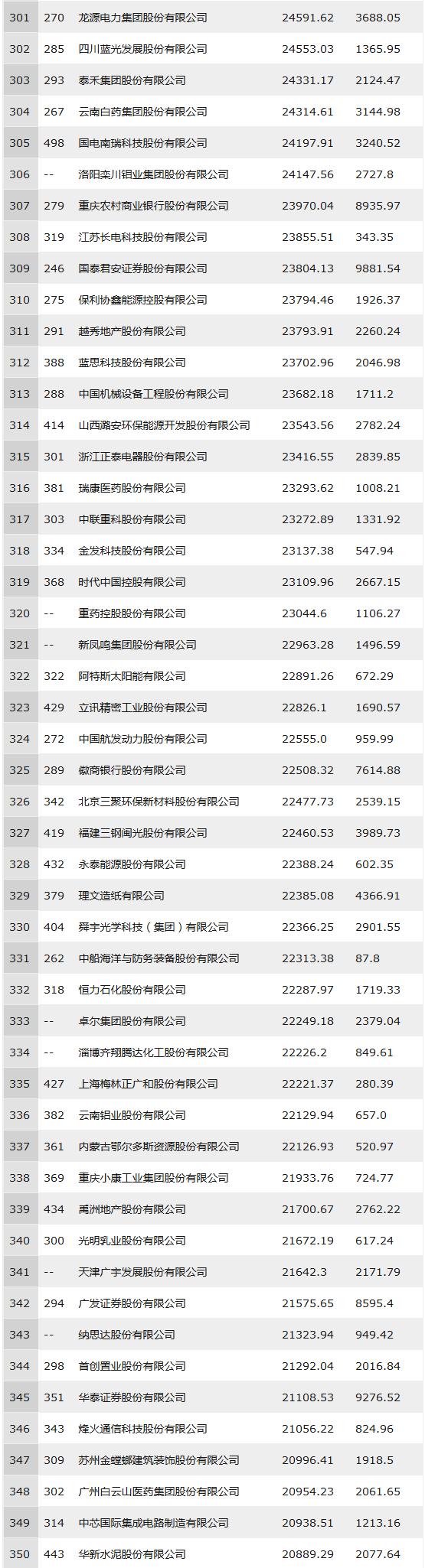 2018年中国500强排行榜(全部榜单)301-350