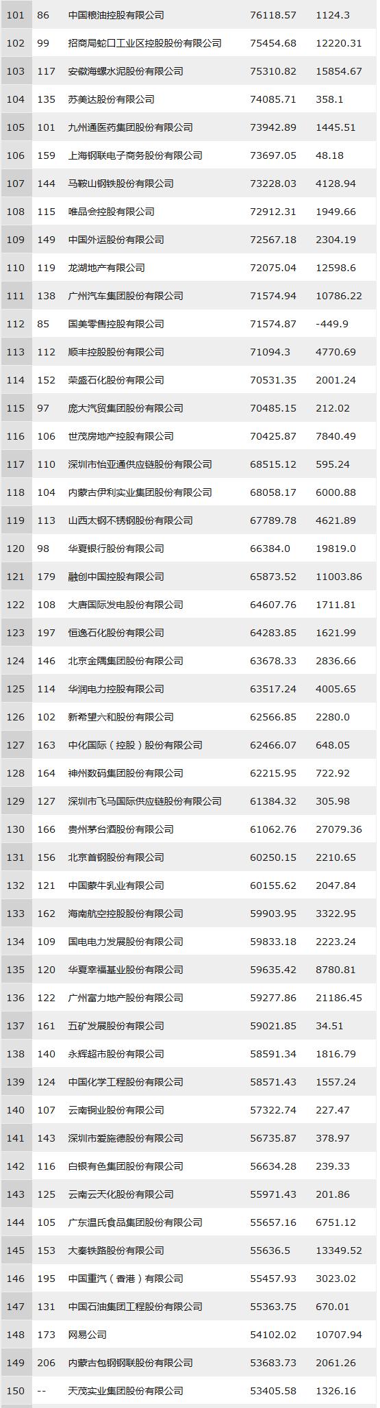 2018年中国500强排行榜(全部榜单)101-150