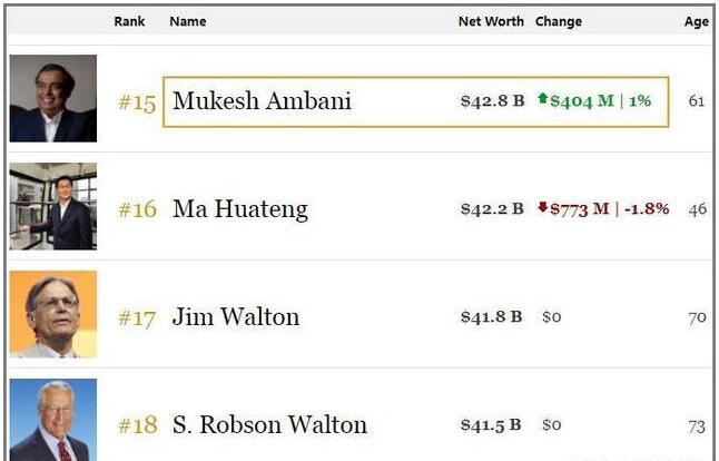 穆克什·安巴尼以428亿美元财富登顶亚洲首富宝座