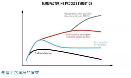 制造工艺流程的演变
