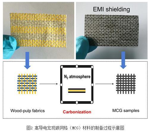 新型电磁屏蔽材料的设计和制备研究进展