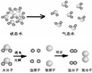 模拟太空的近零重力条件下,通过光驱动水裂解产生氢气和氧气