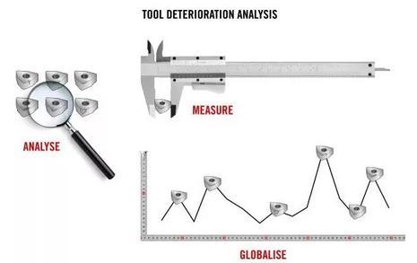 综合刀具损耗分析(GTDA)
