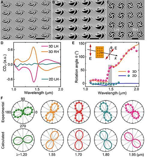 基于纳米剪纸三维风车型纳米结构阵列的超手征特性