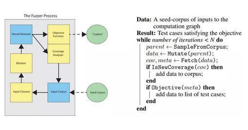 神经网络:谷歌TensorFuzz借助机器学习方法实现Debug过程