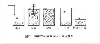 活性污泥法最全总结