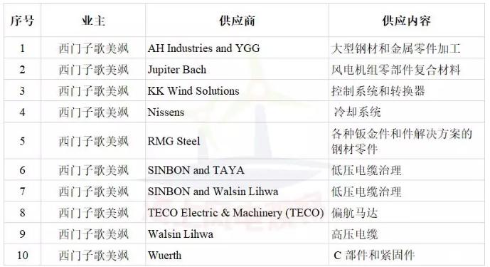 签约10家风电企业!西门子歌美飒加速布局台湾海上风电市场