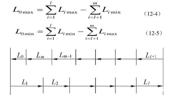 尺寸链的计算方法是什么?主要特征有哪些?
