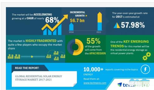 2018-2021年全球家庭光伏储能市场年复合增68%