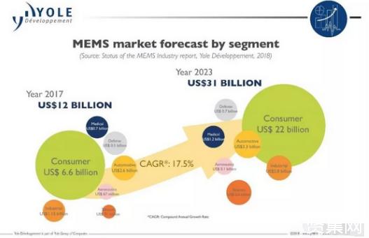 Yole:传感器和执行器市场2023年将超1000亿美元