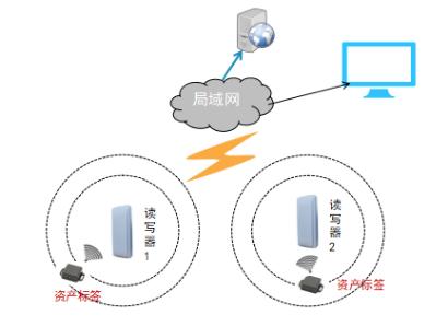 RFID资产定位追踪管理解决方案