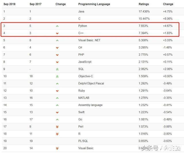 编程语言排行榜:9月Python打败 C++位居第三