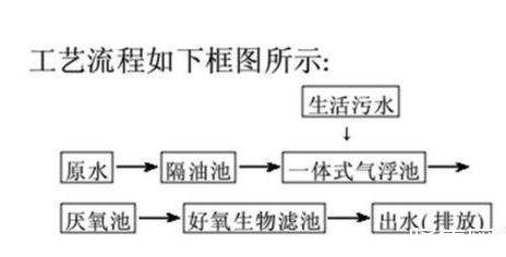 膜分离法在污水处理上的发展和应用