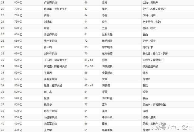 《2018胡润百富榜》:马云家族2700亿、许家印2500亿、马化腾2400亿