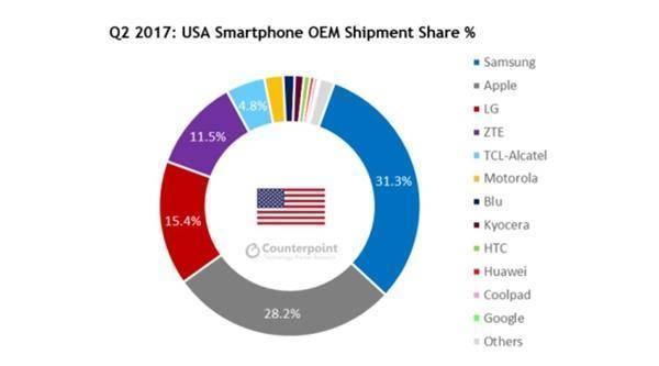 美国限制华为入美,中国为什么不限制苹果?