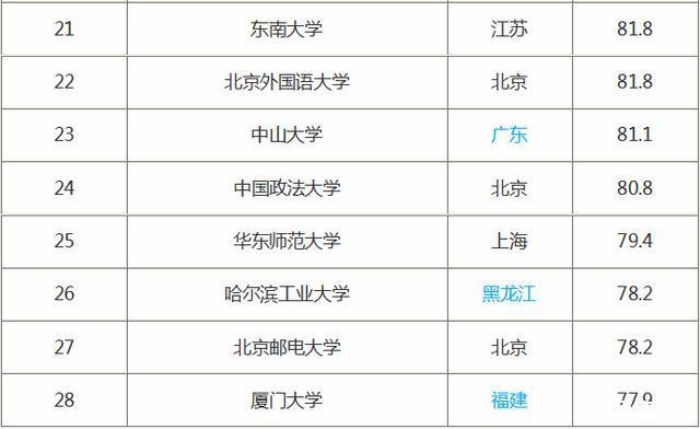 211大学名单排名(2018)