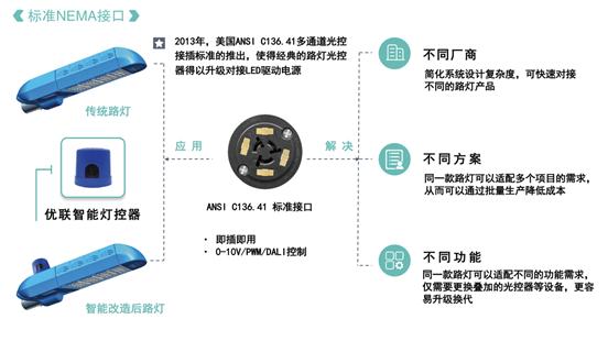 优联智能灯控系统升级:NB-IoT将引领智慧照明新风潮