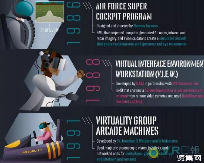 2020年预计全球1/3的消费者将使用VR