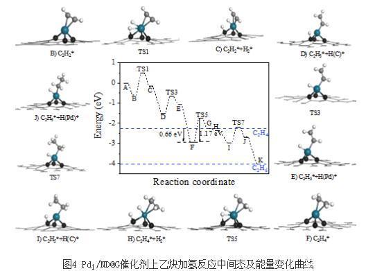 一种原子级分散高选择性乙炔加氢Pd基催化剂