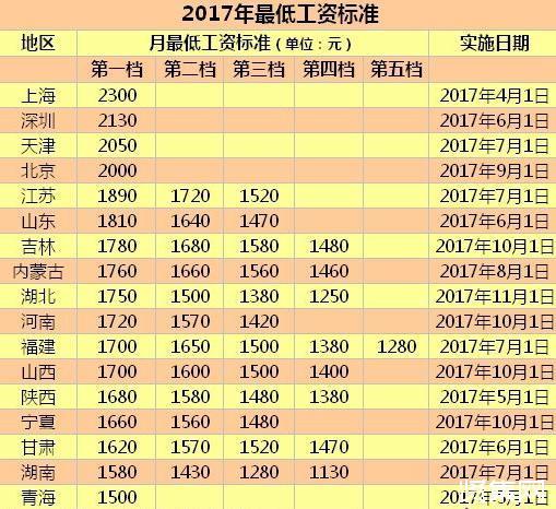 2018年各省最低工资排名(附表单)