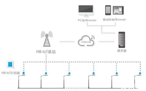 优联智能灯控系统升级:NB-IoT引领照明新风潮