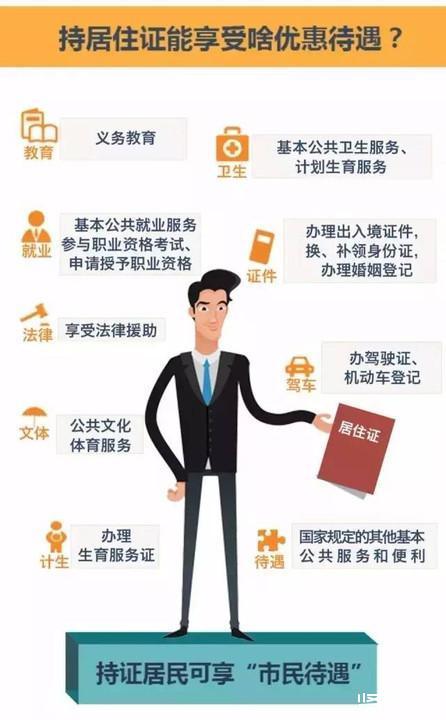 居住证办理流程(上海市)