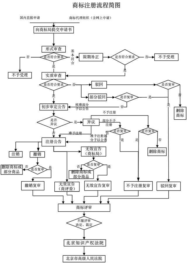 注册商标流程(图)及费用明细