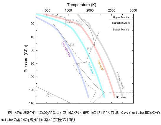碳酸钙新的高温高压相图