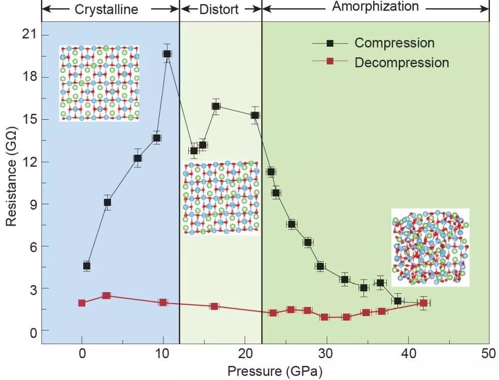 我国科学家发现非晶化钛酸锂在高压下和常压下都有更高的电导率