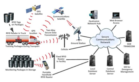 射频识别技术的性能特点及射频识别技术的分类