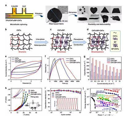 黑磷复合纤维无纺布电极可构筑柔性超级电容器