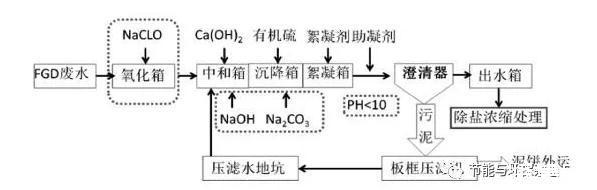 燃煤电厂石灰石-石膏湿法:脱硫废水零排放、烟道喷雾工艺