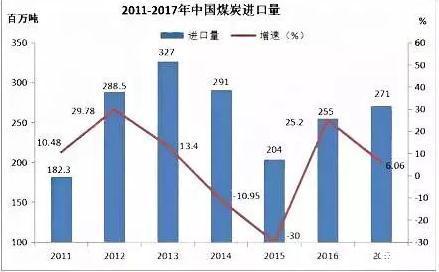 出口产煤政策突然收紧,中国煤炭出口产限度局限缘由及影响剖析