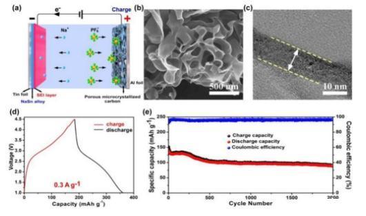 自模板法制备三维多孔微晶碳材料用于双离子电池正极