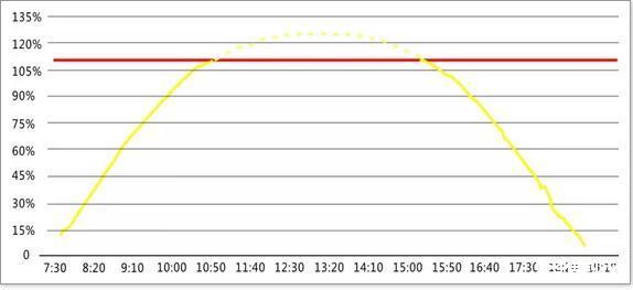 双面高效光伏发电技术:如何让逆变器功率增益?