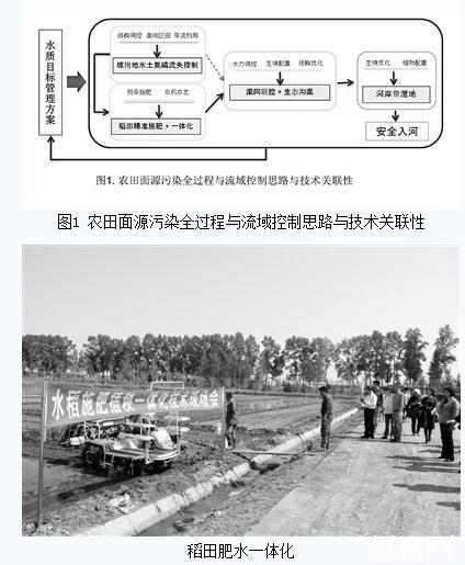 农田面源污染防治全过程控制技术与落地方案