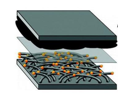 清华大学张强课题组研发出用于锂硫电池聚丙烯负载蜂窝石墨烯框架Janus分离器