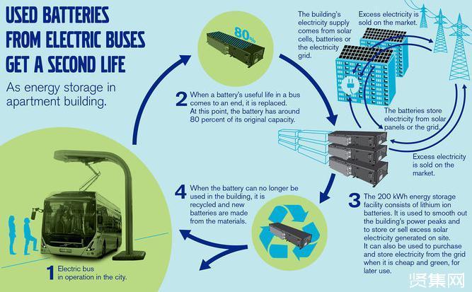?沃尔沃客车参与瑞典废旧电池研发循环再利用项目