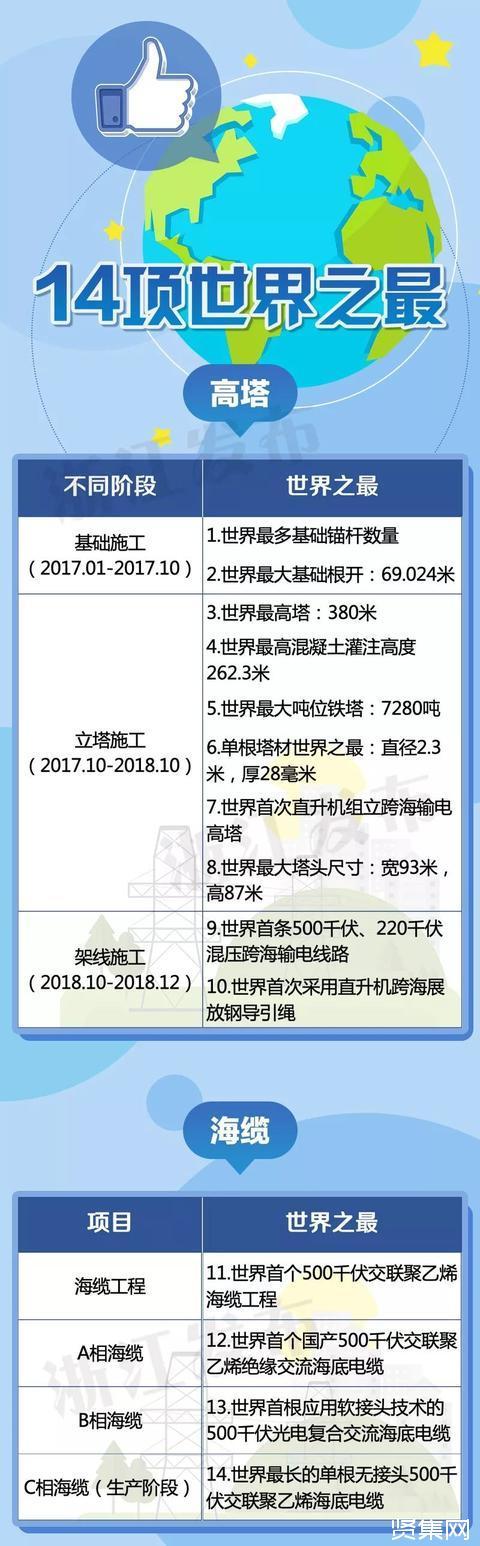 浙江自贸区输电主线路——舟山500千伏联网输变电工程创14项世界纪录