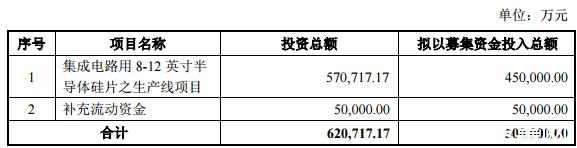 ?中环股份:拟定增募资50亿元,用于半导体硅片项目和补充流动资金