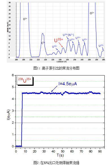 SSC-Linac成功完成加速铀束试验