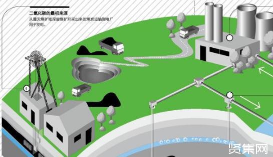 碳捕捉技术发展应用现状与市场发展前景