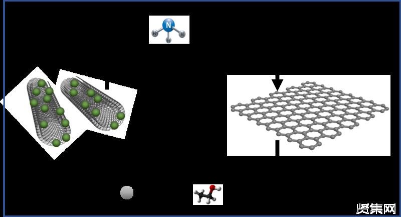 赵亚平教授课题组运用基于超临界二氧化碳剥离技术高效制备石墨烯