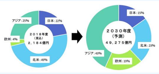 2030年燃料电池市场规模或将达到3100亿人民币