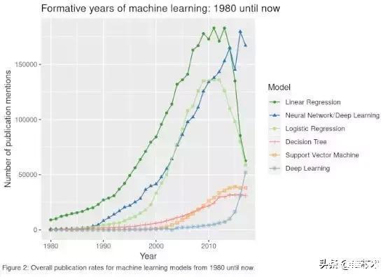 机器学习里最流行的模型是什么?