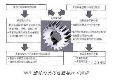 国内外齿轮表面完整性制造技术的现状、发展趋势及建议-皇家国际