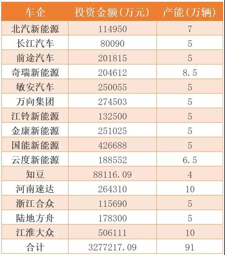 中国电动汽车发展短板与前景