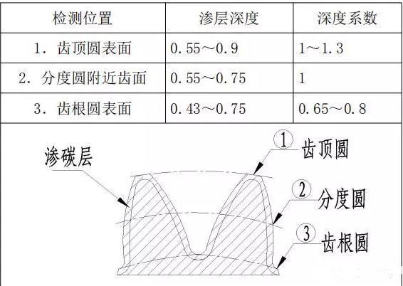 ?齒面滲碳類零件的工藝改進研究